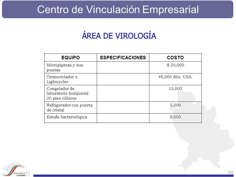 ÁREA DE VIROLOGÍA EQUIPO ESPECIFICACIONES COSTO