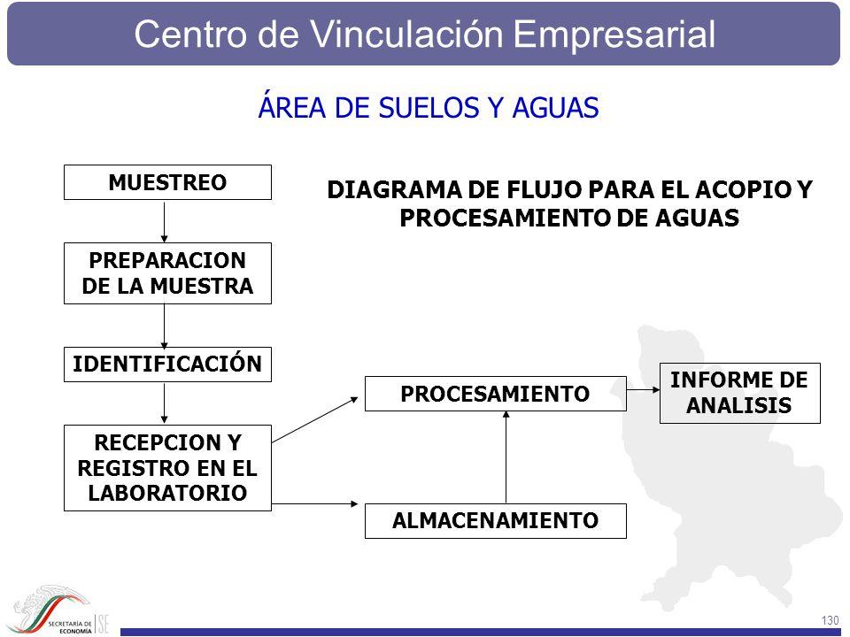 PREPARACION DE LA MUESTRA RECEPCION Y REGISTRO EN EL LABORATORIO
