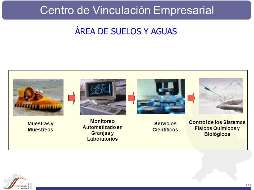 ÁREA DE SUELOS Y AGUAS c. Monitoreo Automatizado en Granjas y Laboratorios. Control de los Sistemas.