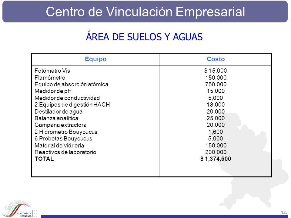 ÁREA DE SUELOS Y AGUAS Equipo Costo Fotómetro Vis Flamómetro