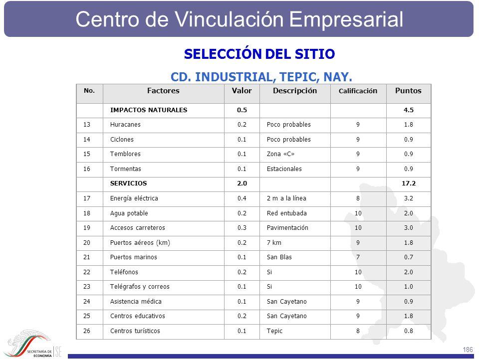 SELECCIÓN DEL SITIO CD. INDUSTRIAL, TEPIC, NAY. Factores Valor