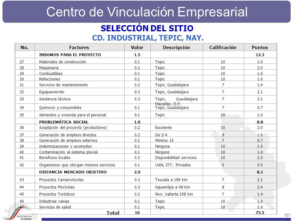 SELECCIÓN DEL SITIO CD. INDUSTRIAL, TEPIC, NAY. Total No. Factores