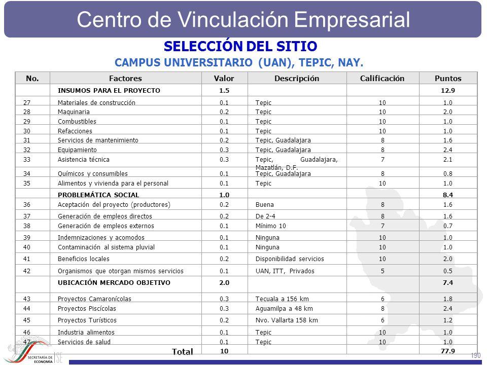 SELECCIÓN DEL SITIO CAMPUS UNIVERSITARIO (UAN), TEPIC, NAY. Total No.