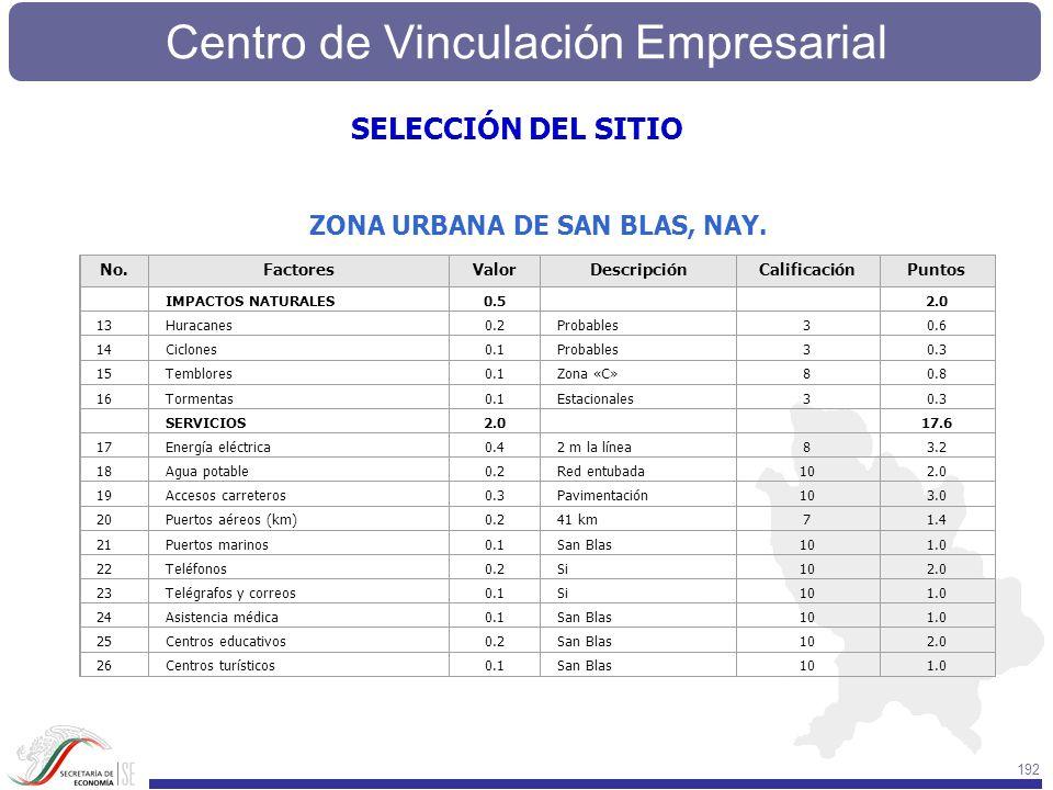 SELECCIÓN DEL SITIO ZONA URBANA DE SAN BLAS, NAY. No. Factores Valor