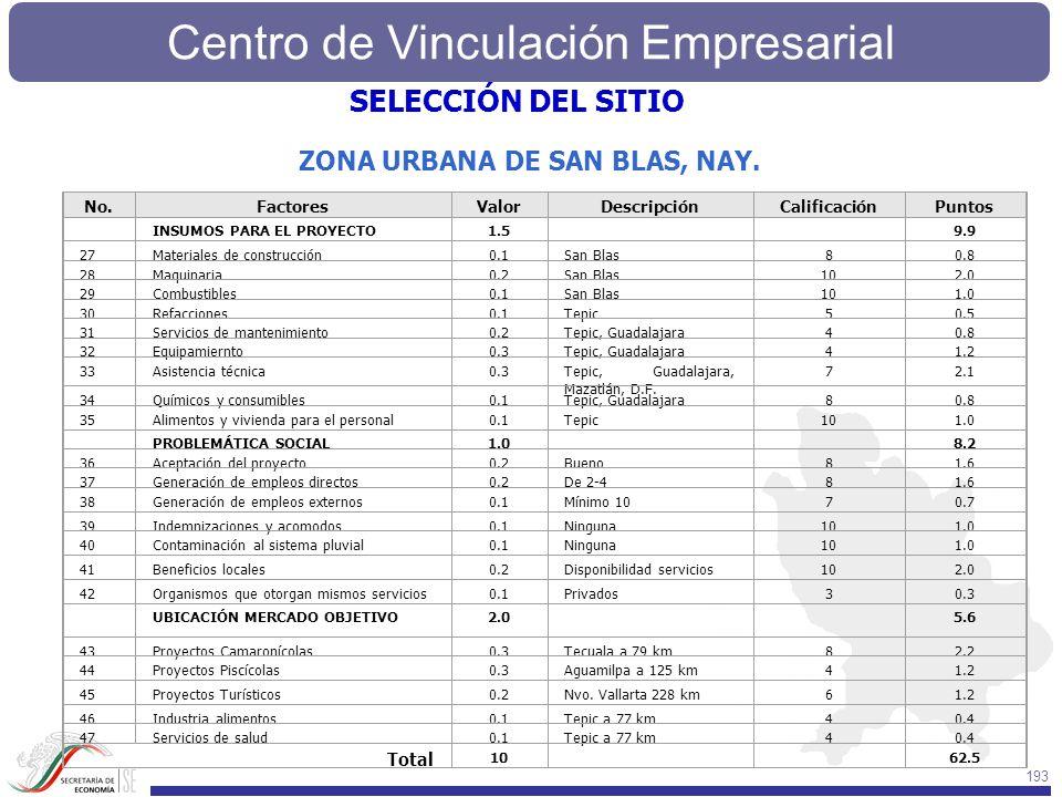 SELECCIÓN DEL SITIO ZONA URBANA DE SAN BLAS, NAY. Total No. Factores