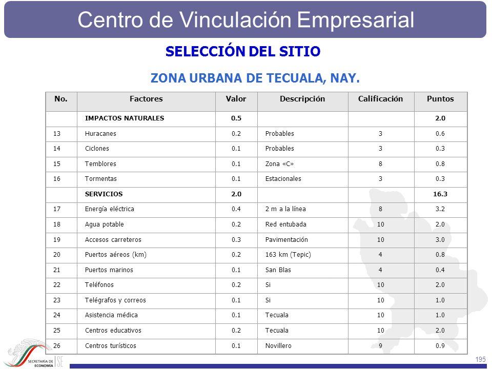 SELECCIÓN DEL SITIO ZONA URBANA DE TECUALA, NAY. No. Factores Valor