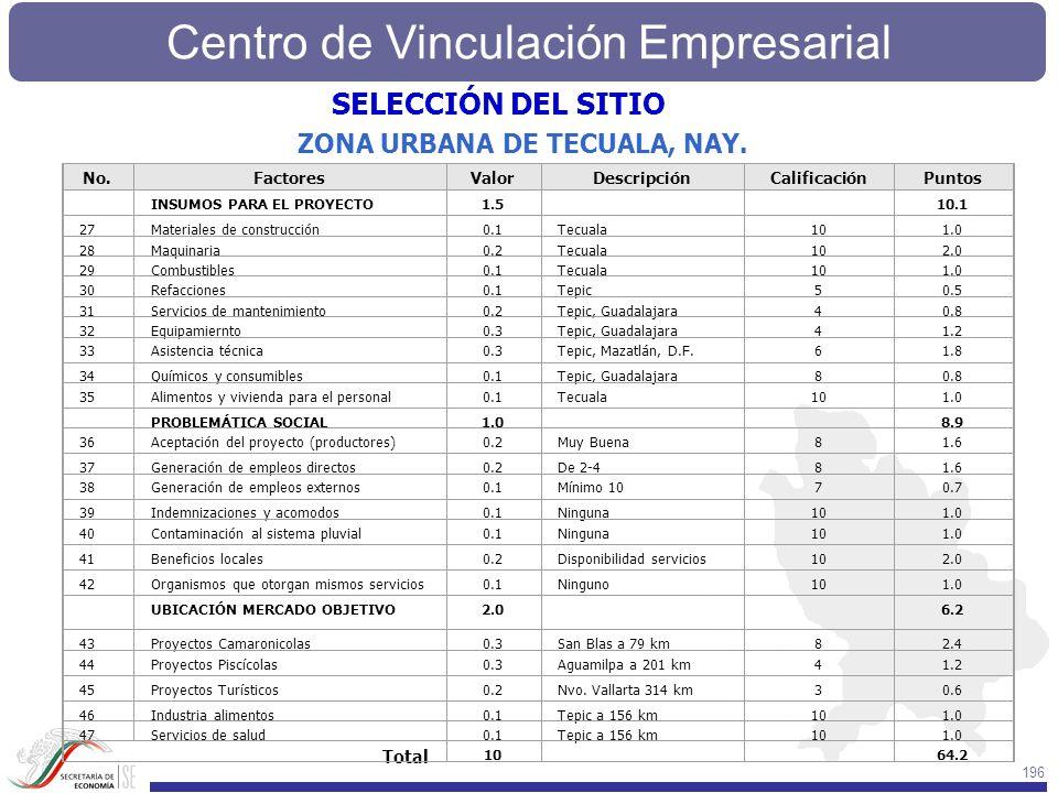 SELECCIÓN DEL SITIO ZONA URBANA DE TECUALA, NAY. Total No. Factores