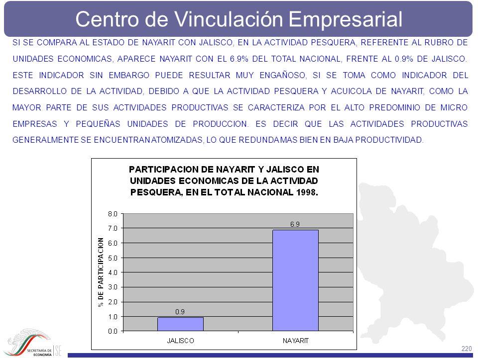 SI SE COMPARA AL ESTADO DE NAYARIT CON JALISCO, EN LA ACTIVIDAD PESQUERA, REFERENTE AL RUBRO DE UNIDADES ECONOMICAS, APARECE NAYARIT CON EL 6.9% DEL TOTAL NACIONAL, FRENTE AL 0.9% DE JALISCO.