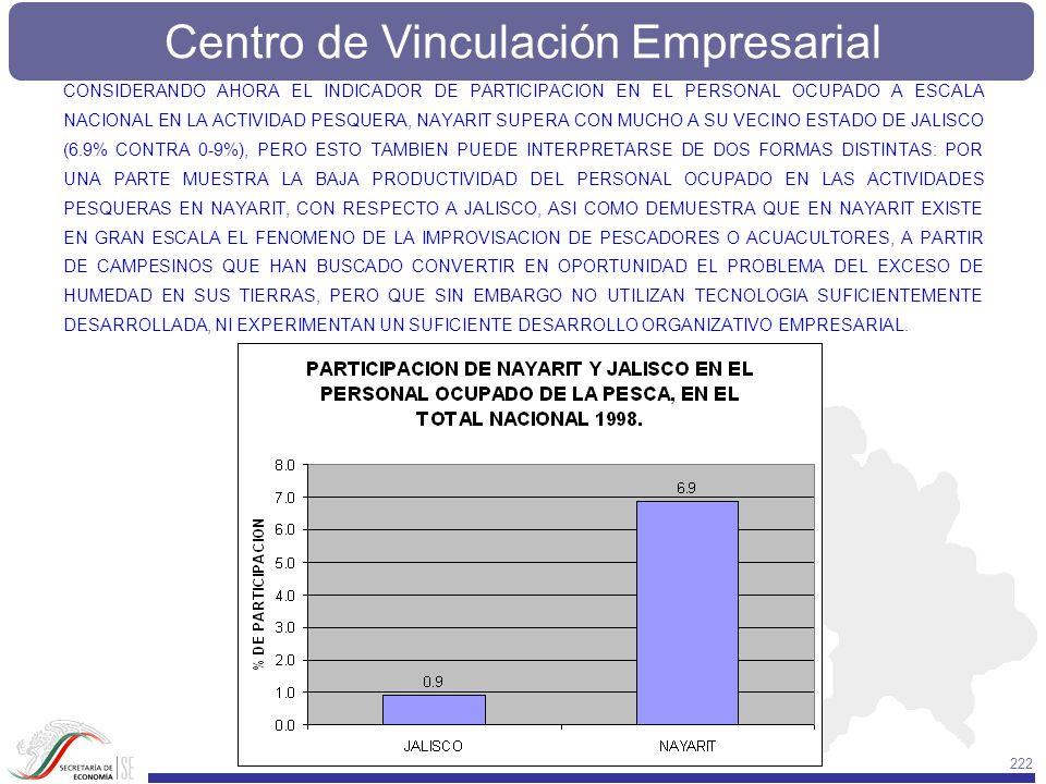 CONSIDERANDO AHORA EL INDICADOR DE PARTICIPACION EN EL PERSONAL OCUPADO A ESCALA NACIONAL EN LA ACTIVIDAD PESQUERA, NAYARIT SUPERA CON MUCHO A SU VECINO ESTADO DE JALISCO (6.9% CONTRA 0-9%), PERO ESTO TAMBIEN PUEDE INTERPRETARSE DE DOS FORMAS DISTINTAS: POR UNA PARTE MUESTRA LA BAJA PRODUCTIVIDAD DEL PERSONAL OCUPADO EN LAS ACTIVIDADES PESQUERAS EN NAYARIT, CON RESPECTO A JALISCO, ASI COMO DEMUESTRA QUE EN NAYARIT EXISTE EN GRAN ESCALA EL FENOMENO DE LA IMPROVISACION DE PESCADORES O ACUACULTORES, A PARTIR DE CAMPESINOS QUE HAN BUSCADO CONVERTIR EN OPORTUNIDAD EL PROBLEMA DEL EXCESO DE HUMEDAD EN SUS TIERRAS, PERO QUE SIN EMBARGO NO UTILIZAN TECNOLOGIA SUFICIENTEMENTE DESARROLLADA, NI EXPERIMENTAN UN SUFICIENTE DESARROLLO ORGANIZATIVO EMPRESARIAL.