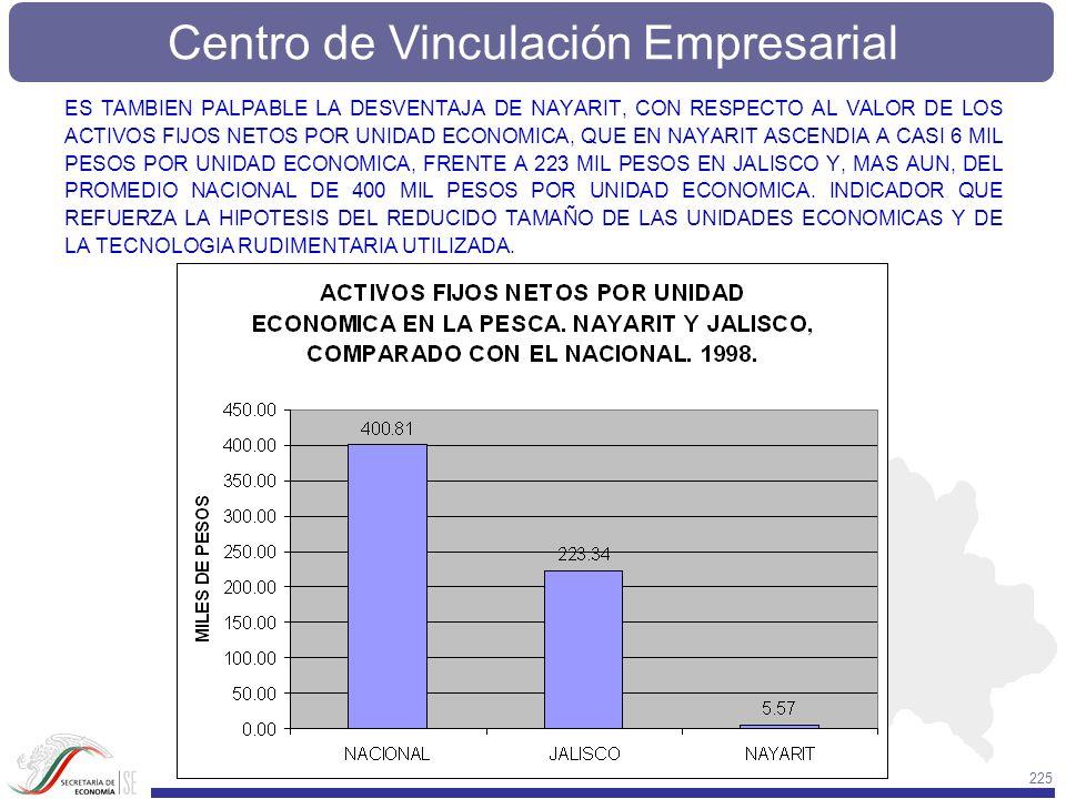 ES TAMBIEN PALPABLE LA DESVENTAJA DE NAYARIT, CON RESPECTO AL VALOR DE LOS ACTIVOS FIJOS NETOS POR UNIDAD ECONOMICA, QUE EN NAYARIT ASCENDIA A CASI 6 MIL PESOS POR UNIDAD ECONOMICA, FRENTE A 223 MIL PESOS EN JALISCO Y, MAS AUN, DEL PROMEDIO NACIONAL DE 400 MIL PESOS POR UNIDAD ECONOMICA.