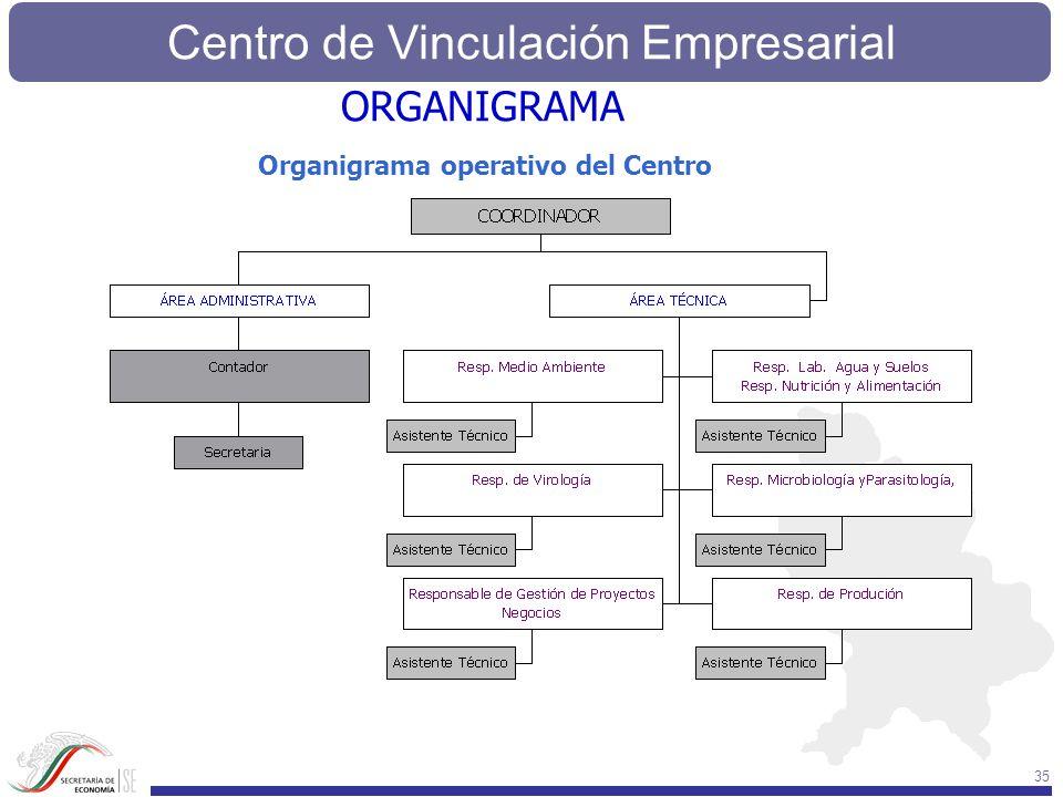 ORGANIGRAMA Organigrama operativo del Centro