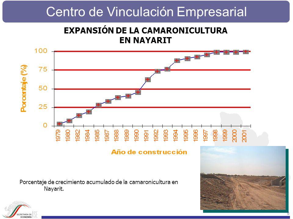 EXPANSIÓN DE LA CAMARONICULTURA