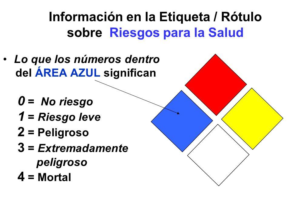 Información en la Etiqueta / Rótulo sobre Riesgos para la Salud