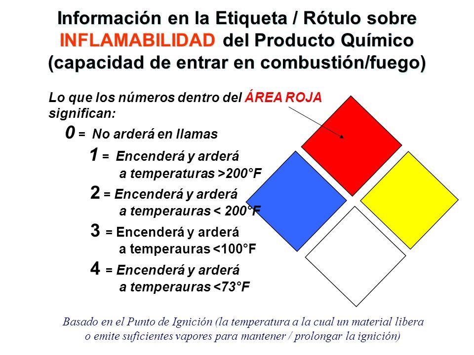 Información en la Etiqueta / Rótulo sobre INFLAMABILIDAD del Producto Químico (capacidad de entrar en combustión/fuego)