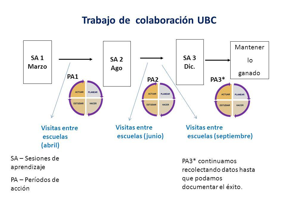 Trabajo de colaboración UBC