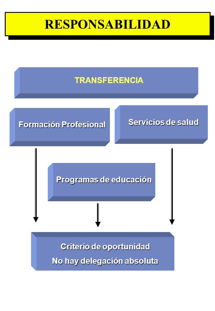RESPONSABILIDAD TRANSFERENCIA Servicios de salud Formación Profesional