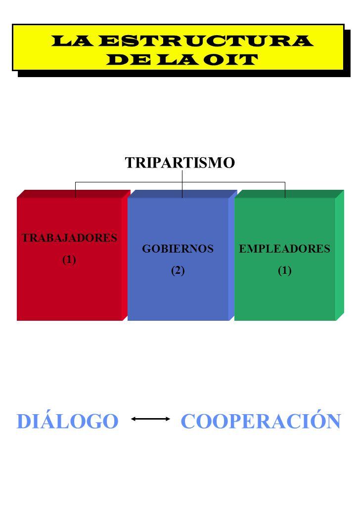 DIÁLOGO COOPERACIÓN LA ESTRUCTURA DE LA OIT TRIPARTISMO TRABAJADORES