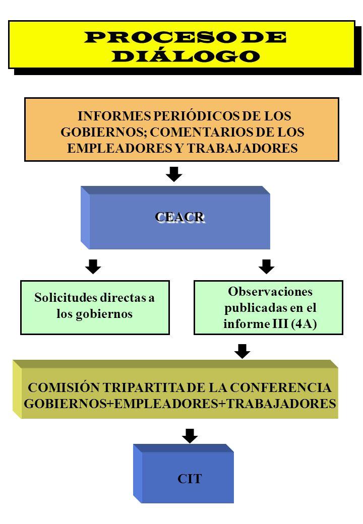 PROCESO DE DIÁLOGO INFORMES PERIÓDICOS DE LOS GOBIERNOS; COMENTARIOS DE LOS EMPLEADORES Y TRABAJADORES.