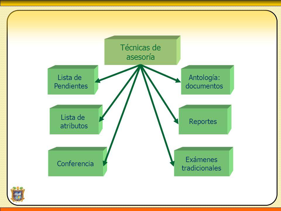 Técnicas de asesoría Lista de Pendientes Antología: documentos