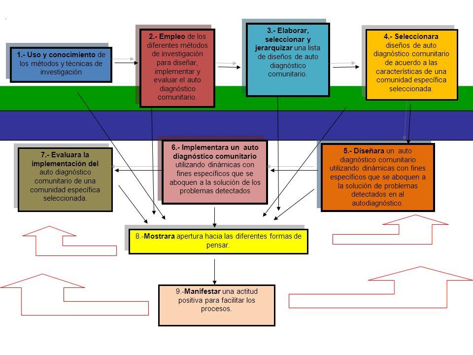 1.- Uso y conocimiento de los métodos y técnicas de investigación