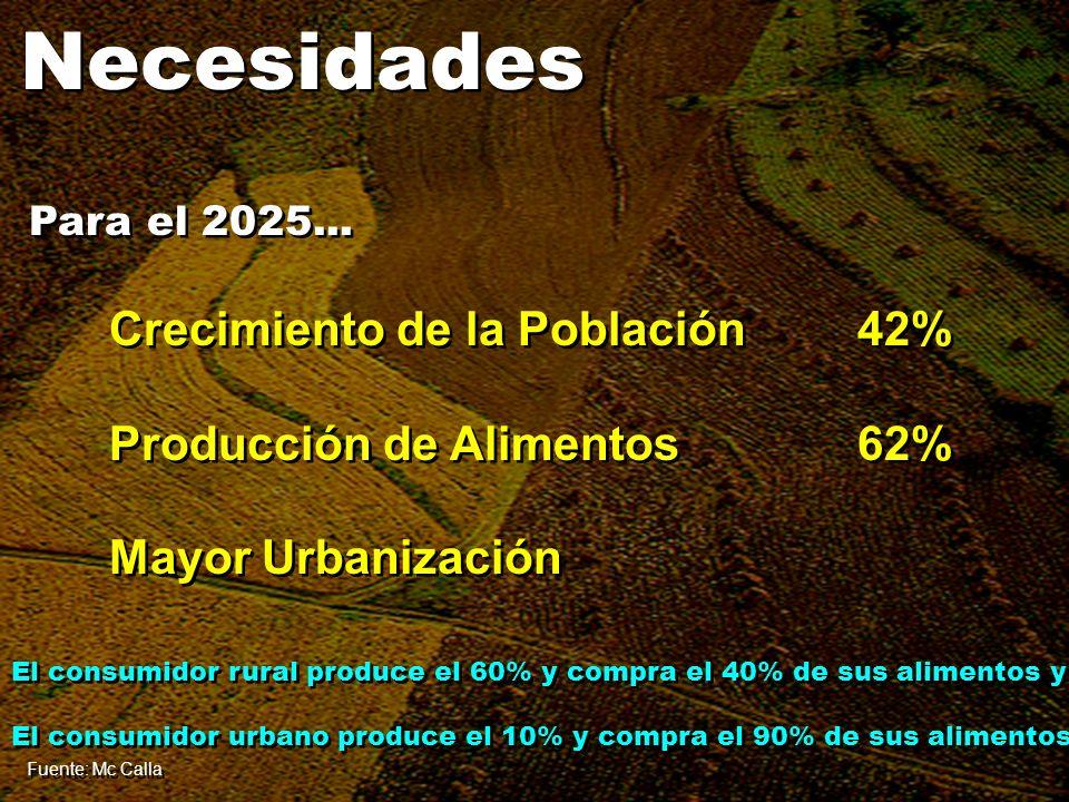 Necesidades Crecimiento de la Población 42%