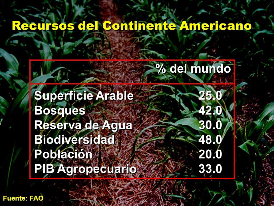 Recursos del Continente Americano