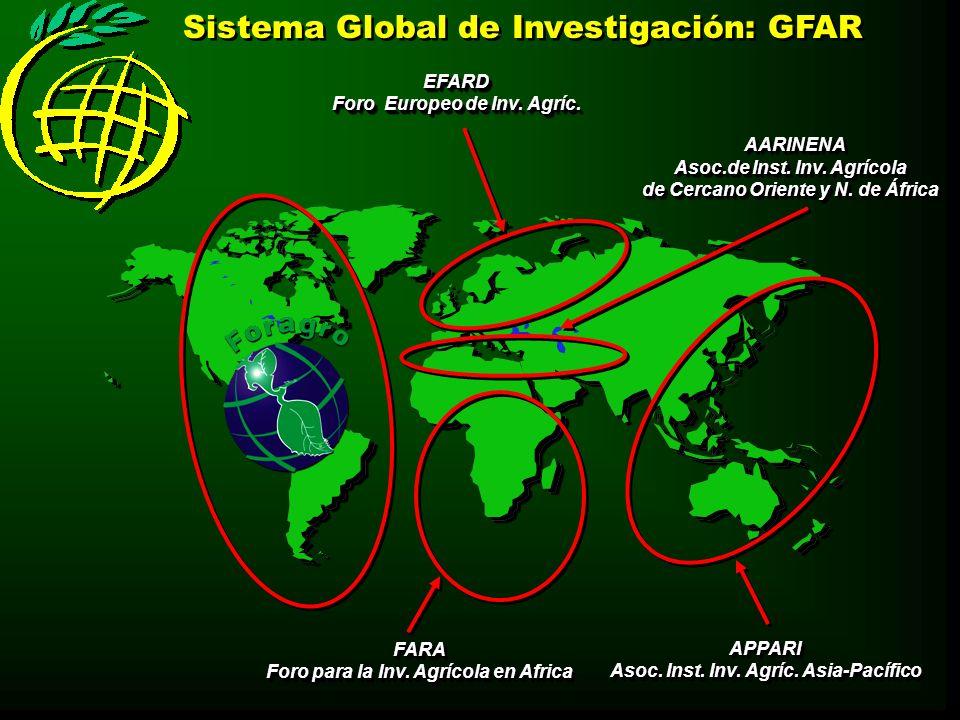 Sistema Global de Investigación: GFAR