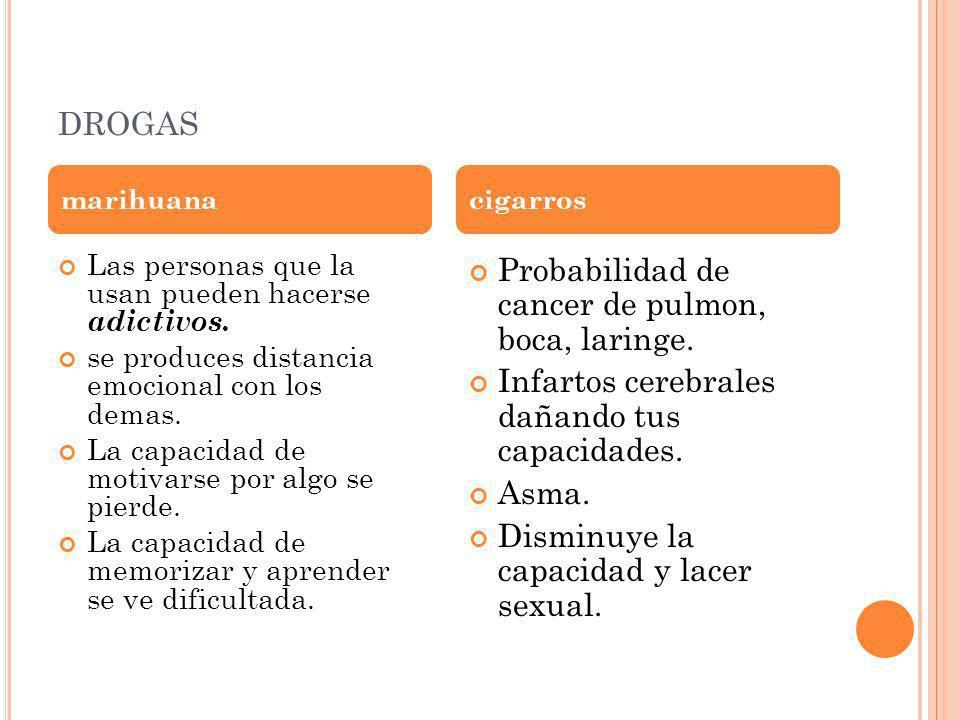 drogas Probabilidad de cancer de pulmon, boca, laringe.
