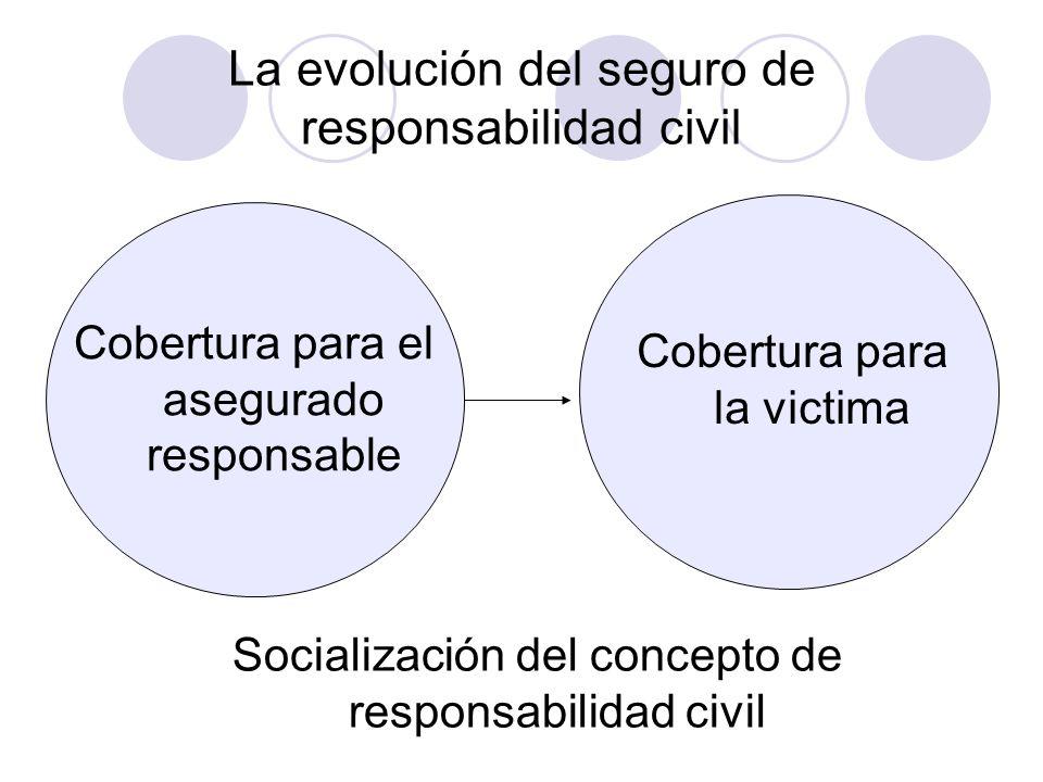 La evolución del seguro de responsabilidad civil