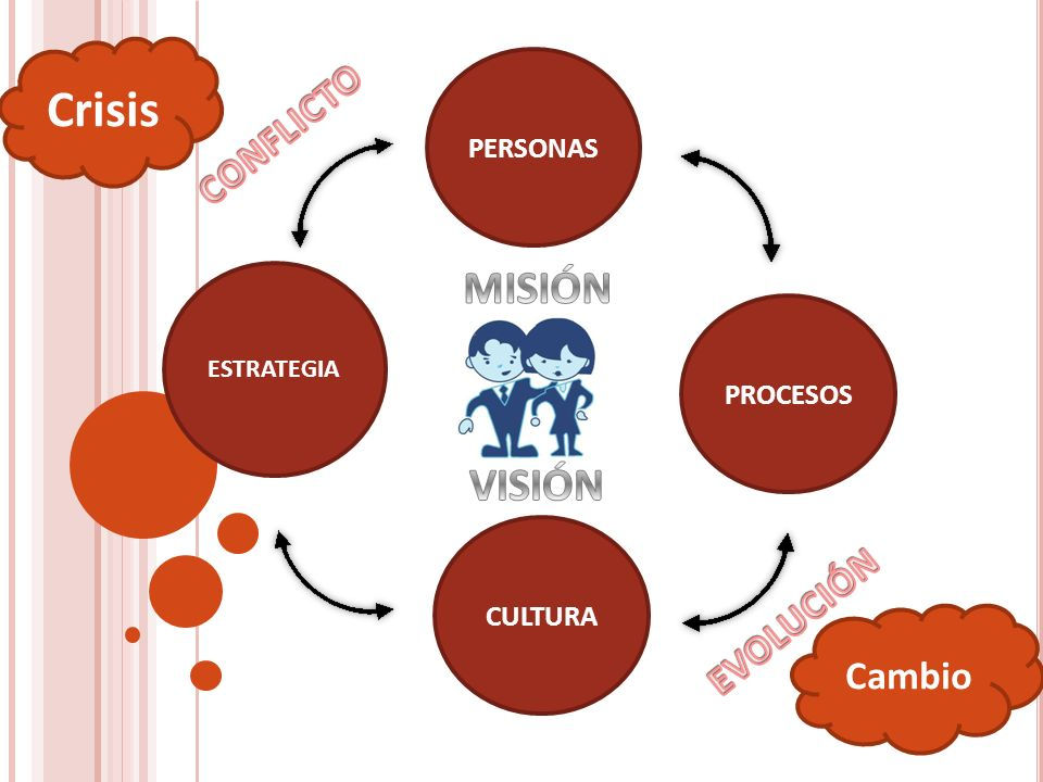 Crisis MISIÓN VISIÓN CONFLICTO EVOLUCIÓN Cambio PERSONAS PROCESOS