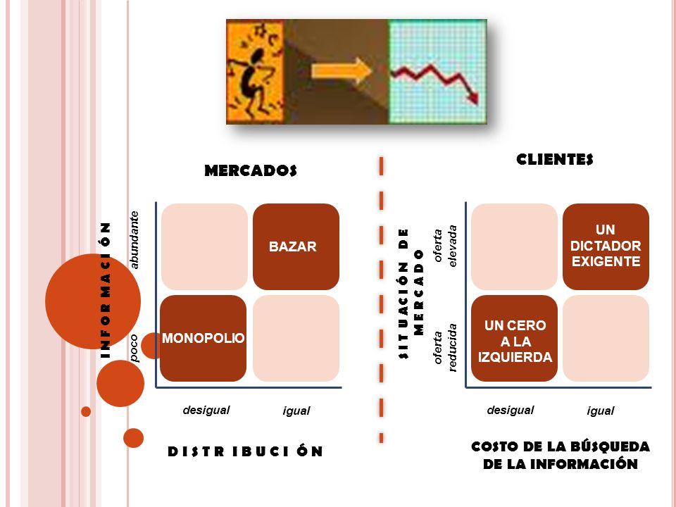 CLIENTES MERCADOS COSTO DE LA BÚSQUEDA D I S T R I B U C I Ó N