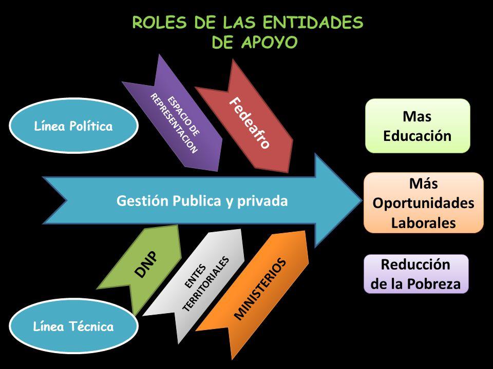 Gestión Publica y privada Más Oportunidades Laborales
