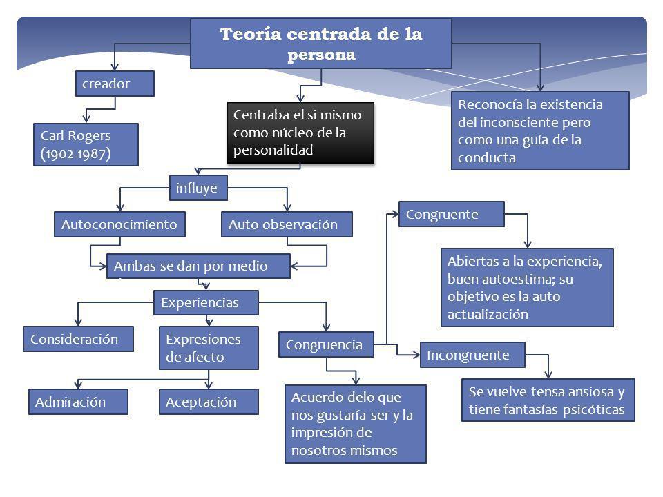 Teoría centrada de la persona