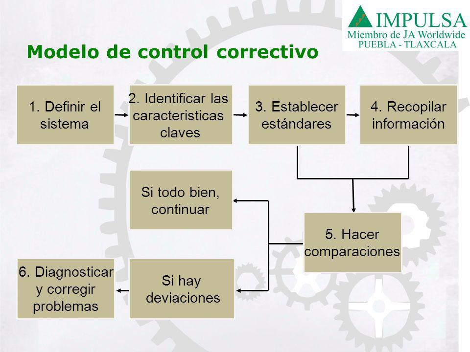 Modelo de control correctivo