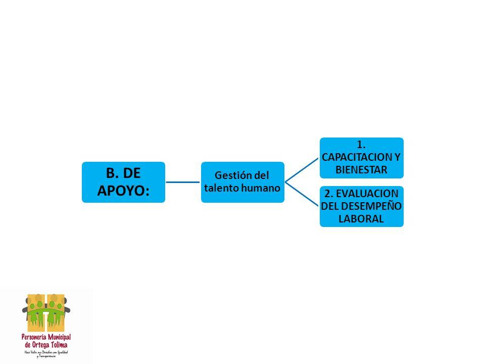 B. DE APOYO: Gestión del talento humano 1. CAPACITACION Y BIENESTAR