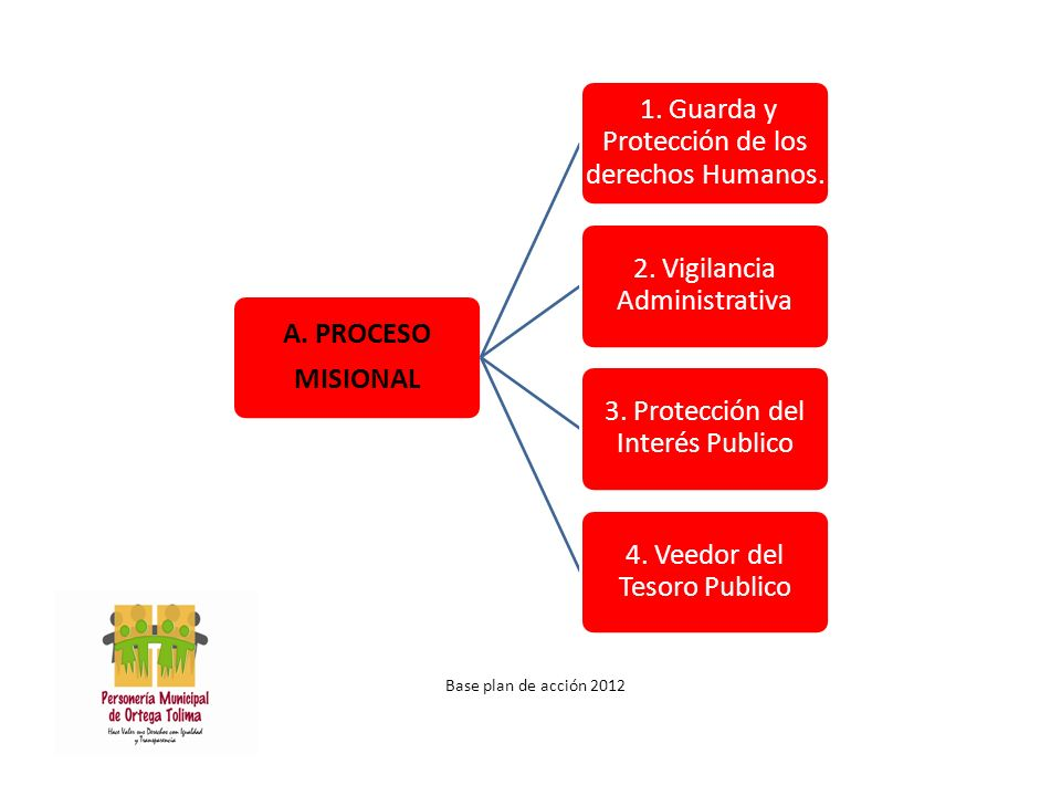 Base plan de acción 2012 A. PROCESO MISIONAL