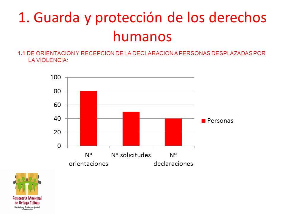 1. Guarda y protección de los derechos humanos