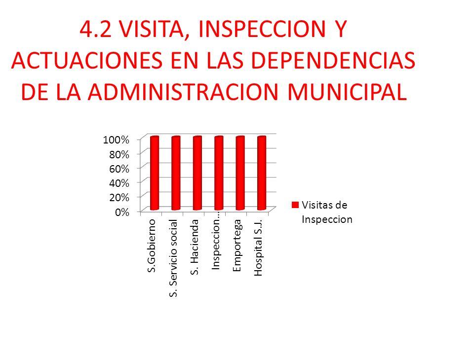 4.2 VISITA, INSPECCION Y ACTUACIONES EN LAS DEPENDENCIAS DE LA ADMINISTRACION MUNICIPAL