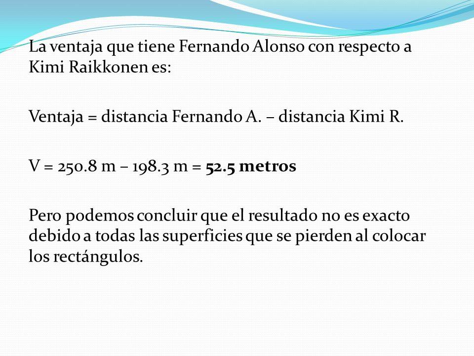 La ventaja que tiene Fernando Alonso con respecto a Kimi Raikkonen es: Ventaja = distancia Fernando A.