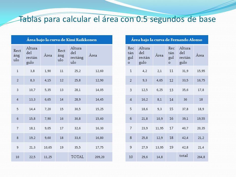 Tablas para calcular el área con 0.5 segundos de base
