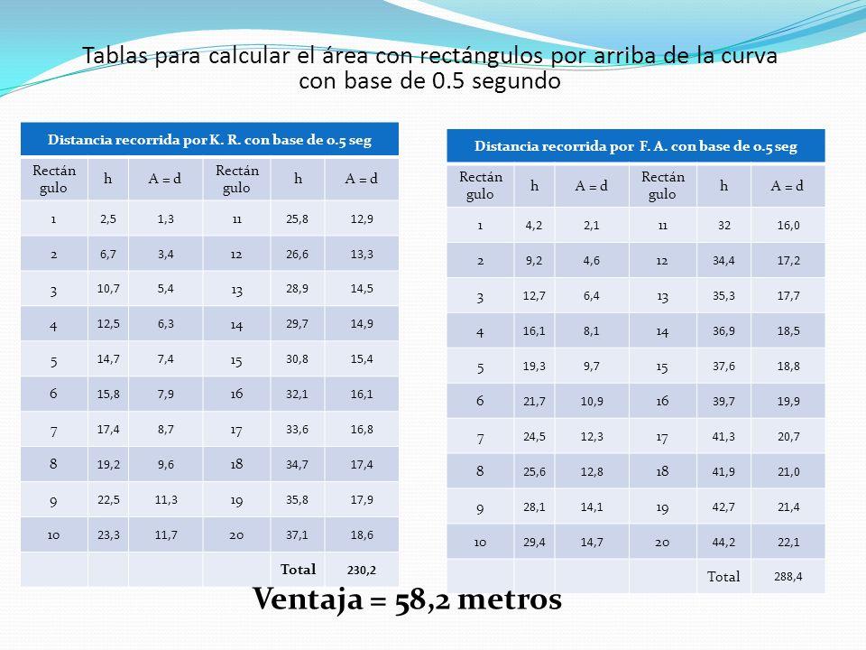 Tablas para calcular el área con rectángulos por arriba de la curva con base de 0.5 segundo