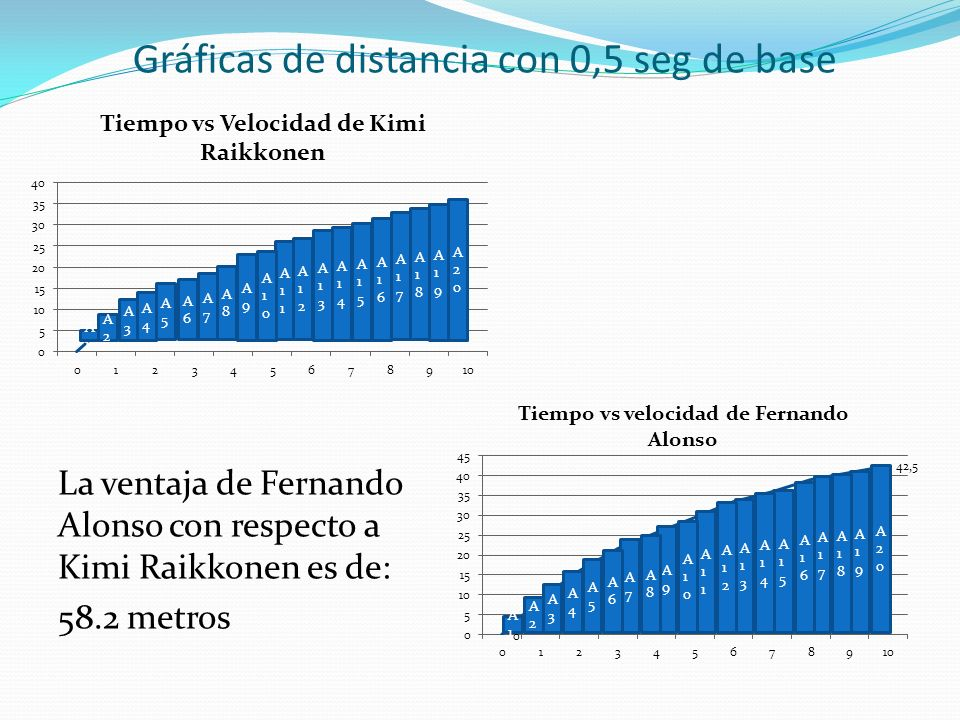 Gráficas de distancia con 0,5 seg de base
