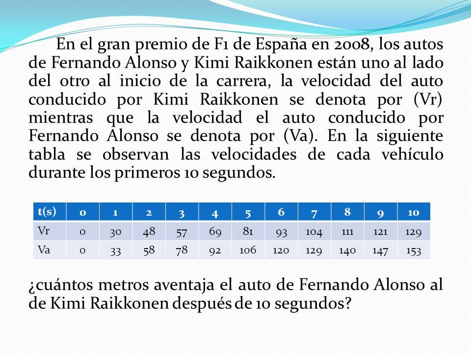 En el gran premio de F1 de España en 2008, los autos de Fernando Alonso y Kimi Raikkonen están uno al lado del otro al inicio de la carrera, la velocidad del auto conducido por Kimi Raikkonen se denota por (Vr) mientras que la velocidad el auto conducido por Fernando Alonso se denota por (Va). En la siguiente tabla se observan las velocidades de cada vehículo durante los primeros 10 segundos. ¿cuántos metros aventaja el auto de Fernando Alonso al de Kimi Raikkonen después de 10 segundos