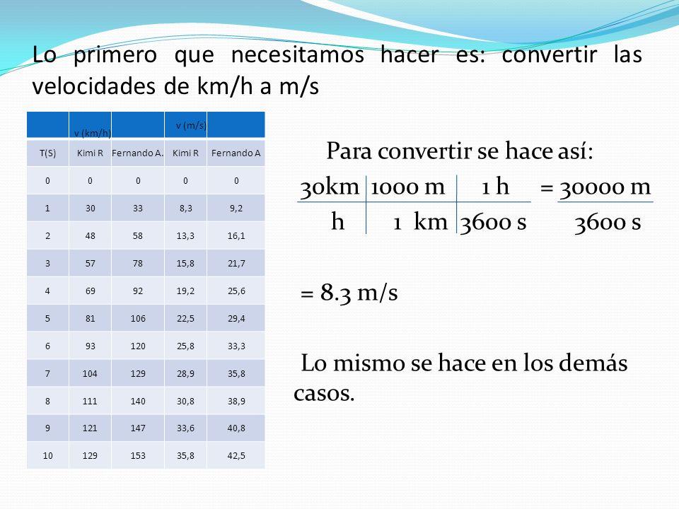 Lo primero que necesitamos hacer es: convertir las velocidades de km/h a m/s