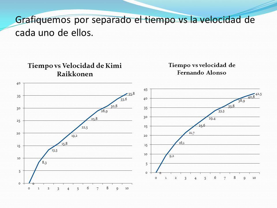 Grafiquemos por separado el tiempo vs la velocidad de cada uno de ellos.