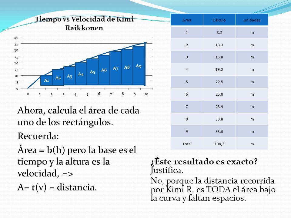 Área Cálculo. unidades. 1. 8,3. m. 2. 13,3. 3. 15,8. 4. 19,2. 5. 22,5. 6. 25,8. 7. 28,9.