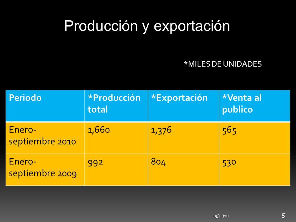 Producción y exportación