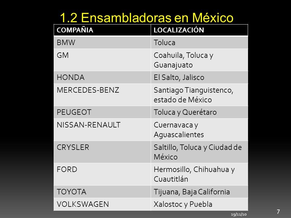 1.2 Ensambladoras en México