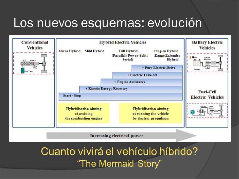 Los nuevos esquemas: evolución