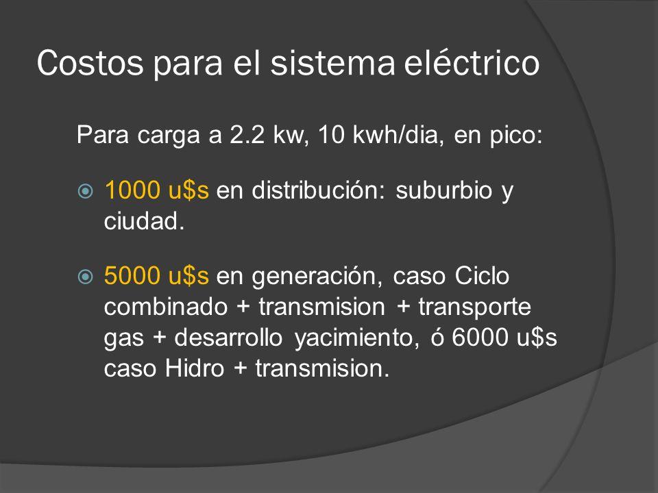 Costos para el sistema eléctrico